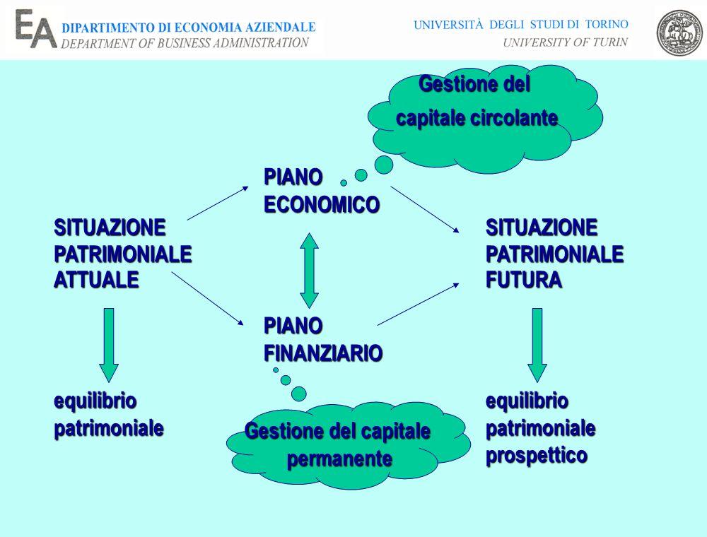 SITUAZIONEPATRIMONIALEATTUALE PIANOECONOMICO PIANOFINANZIARIO SITUAZIONEPATRIMONIALEFUTURA equilibriopatrimonialeequilibriopatrimonialeprospettico Gestione del capitale circolante Gestione del capitale permanente