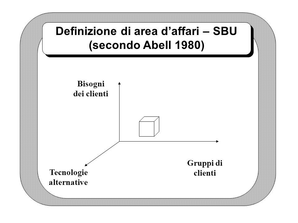 Definizione di area daffari – SBU (secondo Abell 1980) Bisogni dei clienti Gruppi di clienti Tecnologie alternative