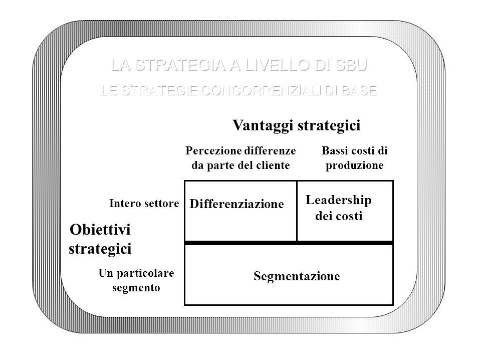 Vantaggi strategici Percezione differenze da parte del cliente Bassi costi di produzione Obiettivi strategici Intero settore Un particolare segmento Differenziazione Segmentazione Leadership dei costi