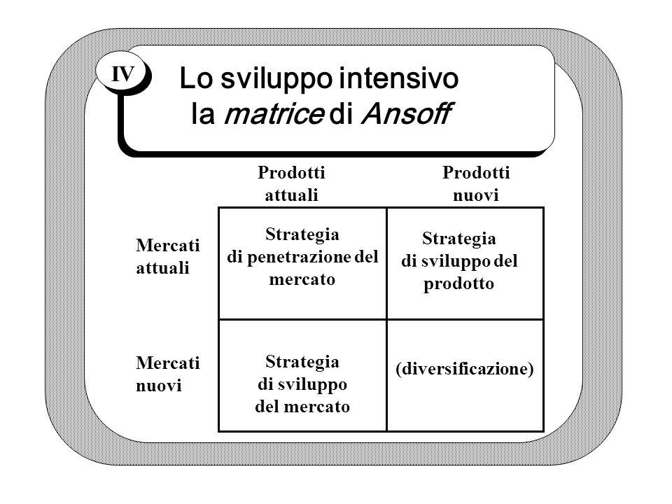 Lo sviluppo intensivo la matrice di Ansoff IV Strategia di penetrazione del mercato Strategia di sviluppo del prodotto Strategia di sviluppo del mercato (diversificazione) Mercati attuali Mercati nuovi Prodotti attuali Prodotti nuovi