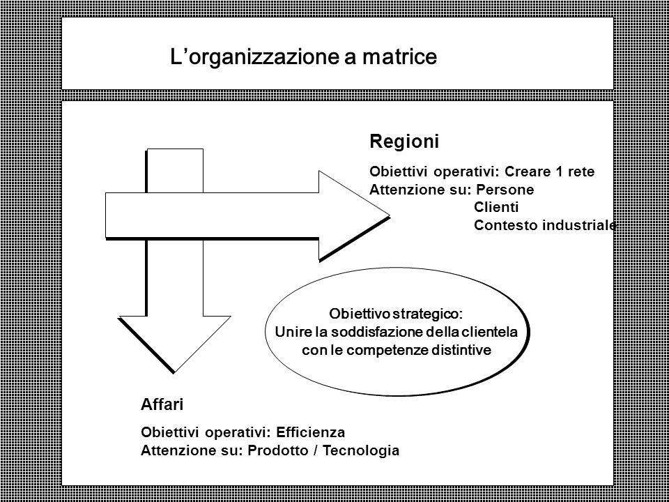 Lorganizzazione a matrice Regioni Obiettivi operativi: Creare 1 rete Attenzione su: Persone Clienti Contesto industriale Obiettivo strategico: Unire la soddisfazione della clientela con le competenze distintive Affari Obiettivi operativi: Efficienza Attenzione su: Prodotto / Tecnologia