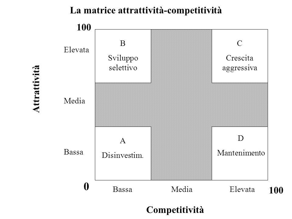 La matrice attrattività-competitività B Sviluppo selettivo C Crescita aggressiva A Disinvestim. D Mantenimento 100 Elevata Media Bassa 0 100 BassaMedi