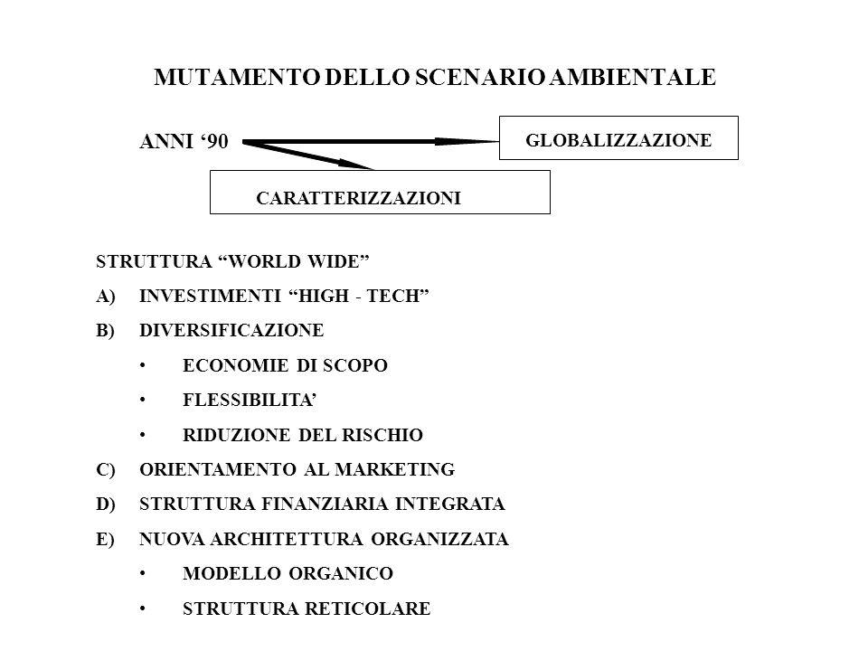 MUTAMENTO DELLO SCENARIO AMBIENTALE ANNI 90 GLOBALIZZAZIONE CARATTERIZZAZIONI STRUTTURA WORLD WIDE A)INVESTIMENTI HIGH - TECH B)DIVERSIFICAZIONE ECONOMIE DI SCOPO FLESSIBILITA RIDUZIONE DEL RISCHIO C)ORIENTAMENTO AL MARKETING D)STRUTTURA FINANZIARIA INTEGRATA E)NUOVA ARCHITETTURA ORGANIZZATA MODELLO ORGANICO STRUTTURA RETICOLARE