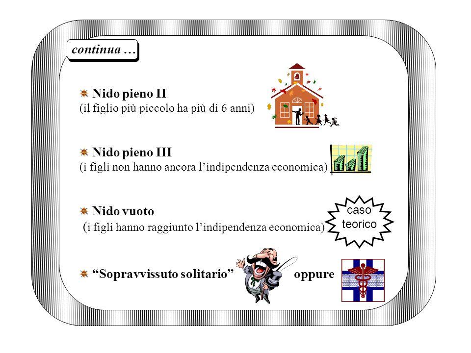 Nido pieno II (il figlio più piccolo ha più di 6 anni) Nido pieno III (i figli non hanno ancora lindipendenza economica) Nido vuoto ( i figli hanno ra
