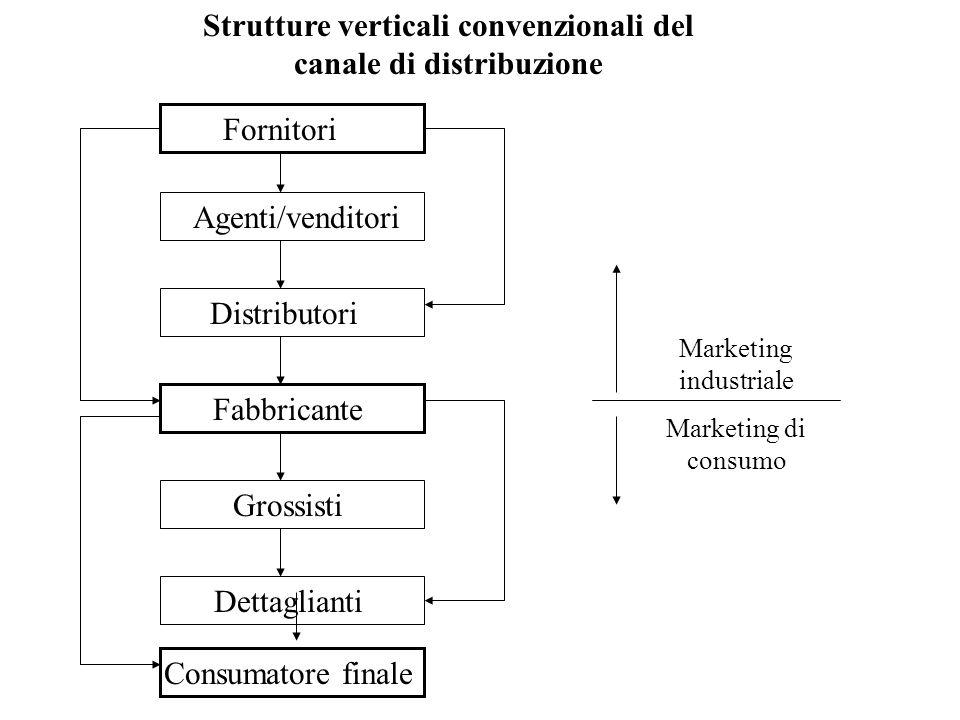 Strutture verticali convenzionali del canale di distribuzione Fornitori Agenti/venditori Distributori Fabbricante Grossisti Dettaglianti Consumatore finale Marketing industriale Marketing di consumo