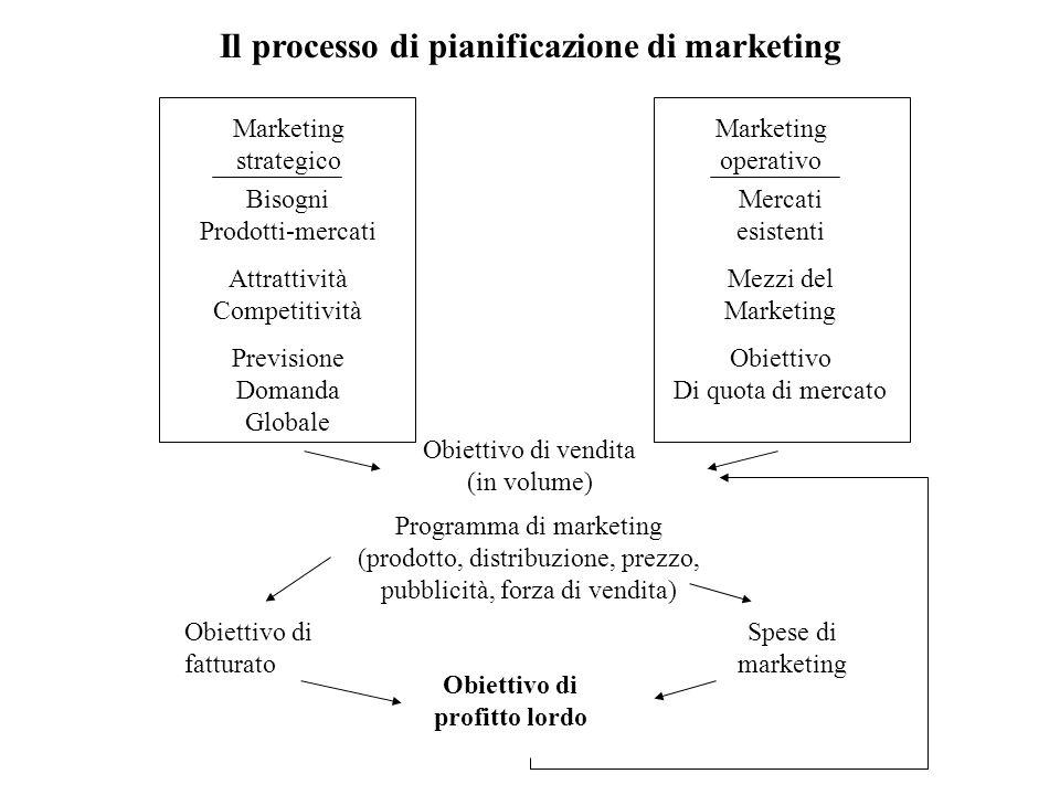 Il processo di pianificazione di marketing Obiettivo di vendita (in volume) Programma di marketing (prodotto, distribuzione, prezzo, pubblicità, forza