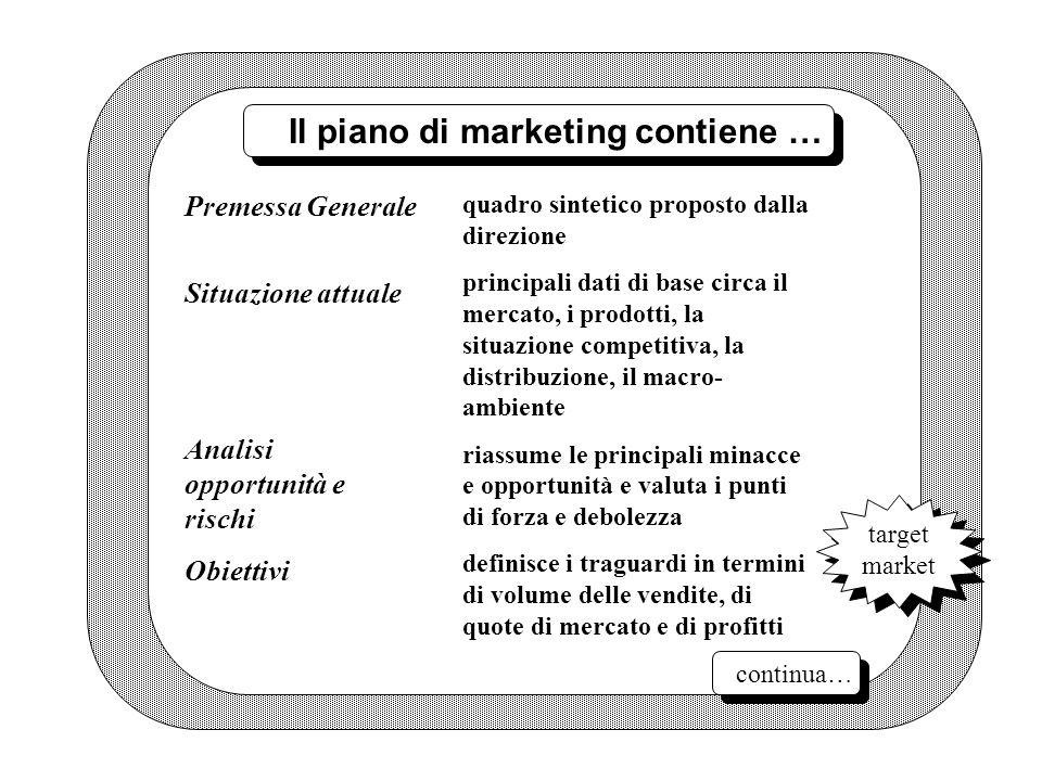 Il piano di marketing contiene … quadro sintetico proposto dalla direzione principali dati di base circa il mercato, i prodotti, la situazione competi