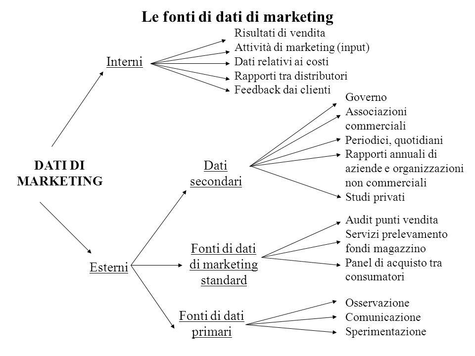 Le fonti di dati di marketing DATI DI MARKETING Interni Esterni Risultati di vendita Attività di marketing (input) Dati relativi ai costi Rapporti tra