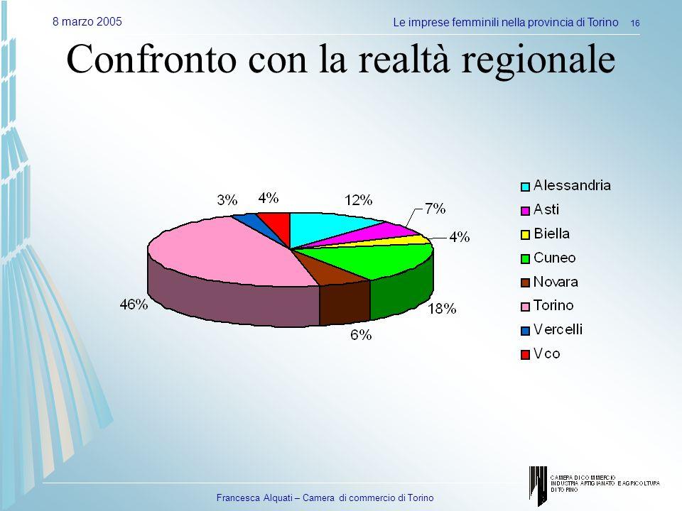 Francesca Alquati – Camera di commercio di Torino 8 marzo 2005Le imprese femminili nella provincia di Torino 16 Confronto con la realtà regionale