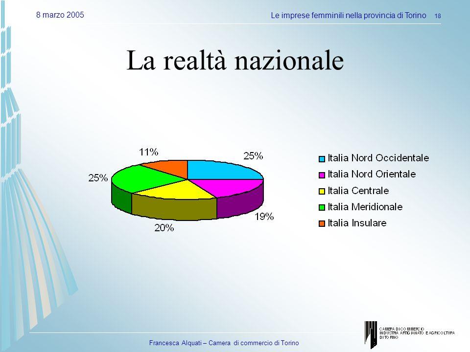 Francesca Alquati – Camera di commercio di Torino 8 marzo 2005Le imprese femminili nella provincia di Torino 18 La realtà nazionale