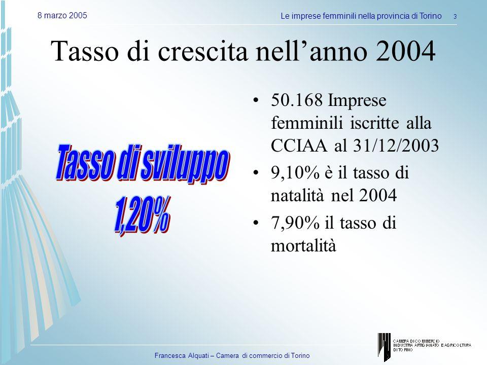 Francesca Alquati – Camera di commercio di Torino 8 marzo 2005Le imprese femminili nella provincia di Torino 3 Tasso di crescita nellanno 2004 50.168 Imprese femminili iscritte alla CCIAA al 31/12/2003 9,10% è il tasso di natalità nel 2004 7,90% il tasso di mortalità