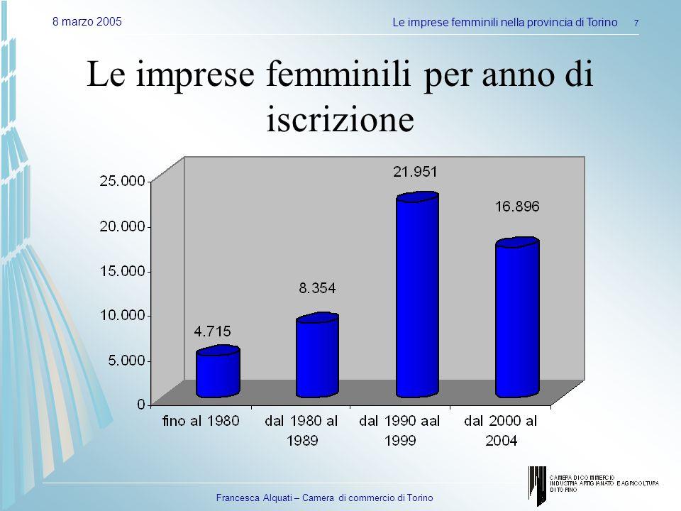 Francesca Alquati – Camera di commercio di Torino 8 marzo 2005Le imprese femminili nella provincia di Torino 7 Le imprese femminili per anno di iscriz