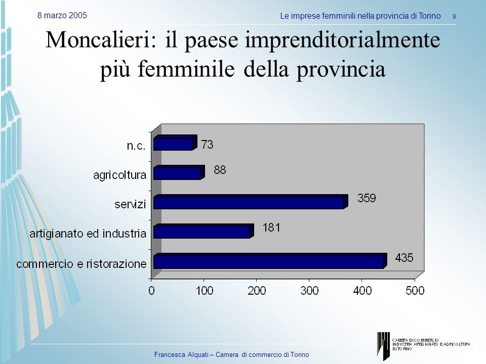 Francesca Alquati – Camera di commercio di Torino 8 marzo 2005Le imprese femminili nella provincia di Torino 9 Moncalieri: il paese imprenditorialmente più femminile della provincia