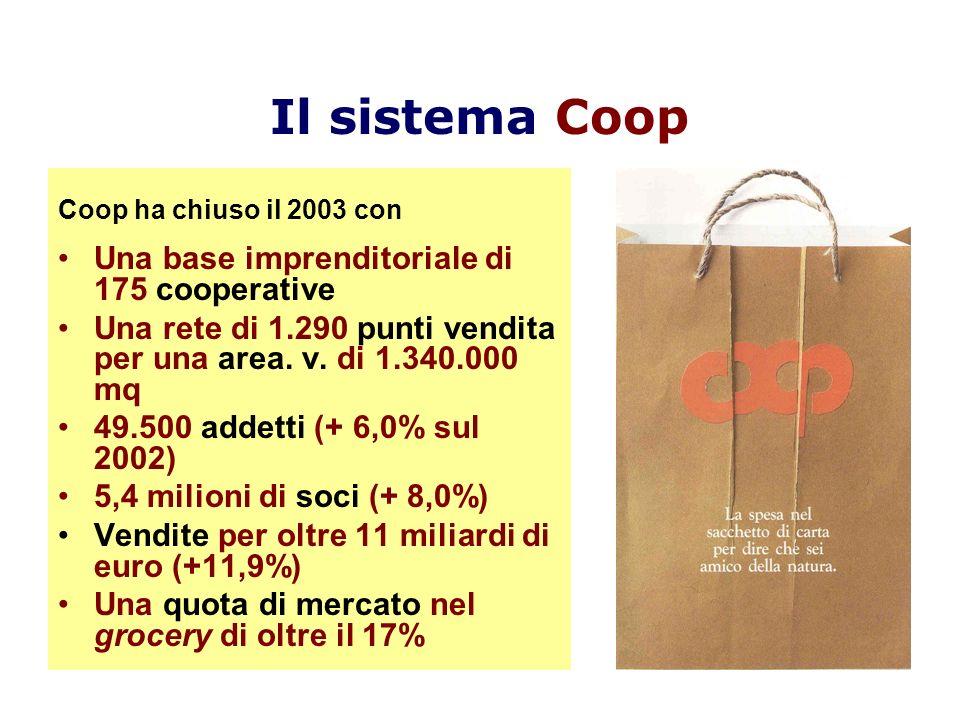 15 anni di crescita della rete e di rafforzamento societario 19882003 Var.% Media annua Società Coop 455175 - 6,2 Punti vendita 1.3091.290 - 0,2 Area di vendita (000 mq) 5221.340 + 6,5 Addetti 24.87249.500 + 4,7 Vendite mln euro prezzi 2003 5.30611.030 + 5,0 Soci (000) 2.0165.275 + 6,8