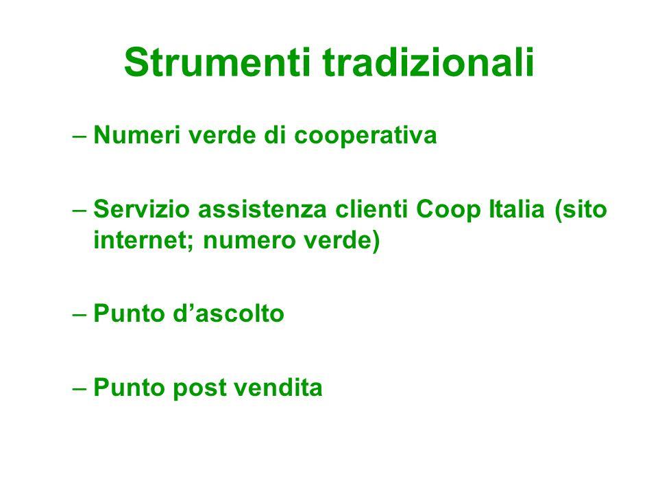 Strumenti tradizionali –Numeri verde di cooperativa –Servizio assistenza clienti Coop Italia (sito internet; numero verde) –Punto dascolto –Punto post