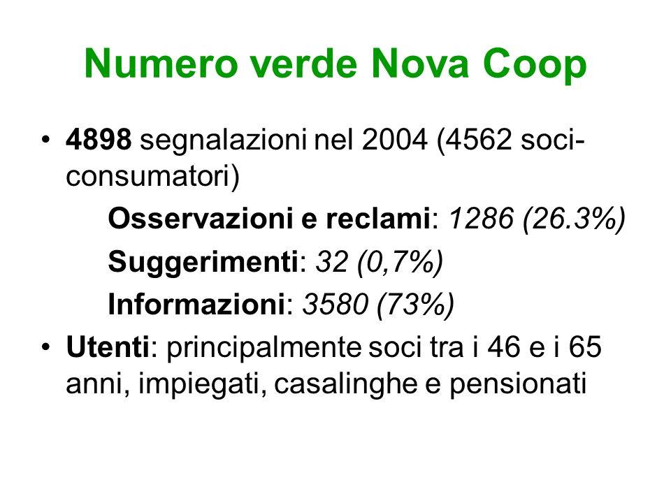 Numero verde Nova Coop 4898 segnalazioni nel 2004 (4562 soci- consumatori) Osservazioni e reclami: 1286 (26.3%) Suggerimenti: 32 (0,7%) Informazioni: