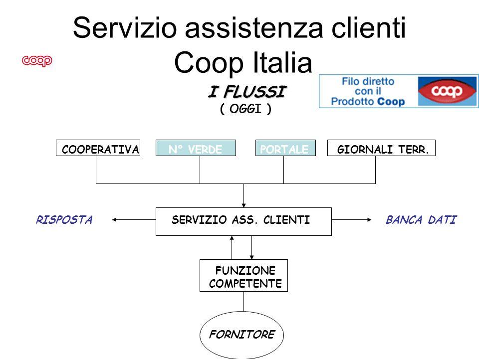 Servizio assistenza clienti Coop Italia I FLUSSI ( OGGI ) COOPERATIVA N° VERDE PORTALE GIORNALI TERR. RISPOSTA SERVIZIO ASS. CLIENTI BANCA DATI FUNZIO