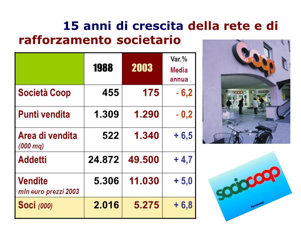 15 anni di crescita della rete e di rafforzamento societario 19882003 Var.% Media annua Società Coop 455175 - 6,2 Punti vendita 1.3091.290 - 0,2 Area