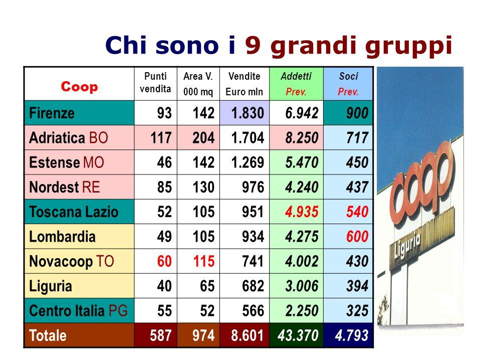 Chi sono i 9 grandi gruppi Coop Punti vendita Area V. 000 mq Vendite Euro mln Addetti Prev. Soci Prev. Firenze931421.830 6.942900 Adriatica BO 1172041