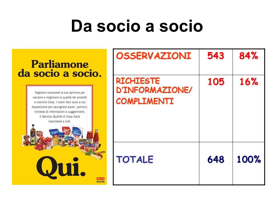 Da socio a socioOSSERVAZIONI54384% RICHIESTE DINFORMAZIONE/ COMPLIMENTI10516% TOTALE648100%