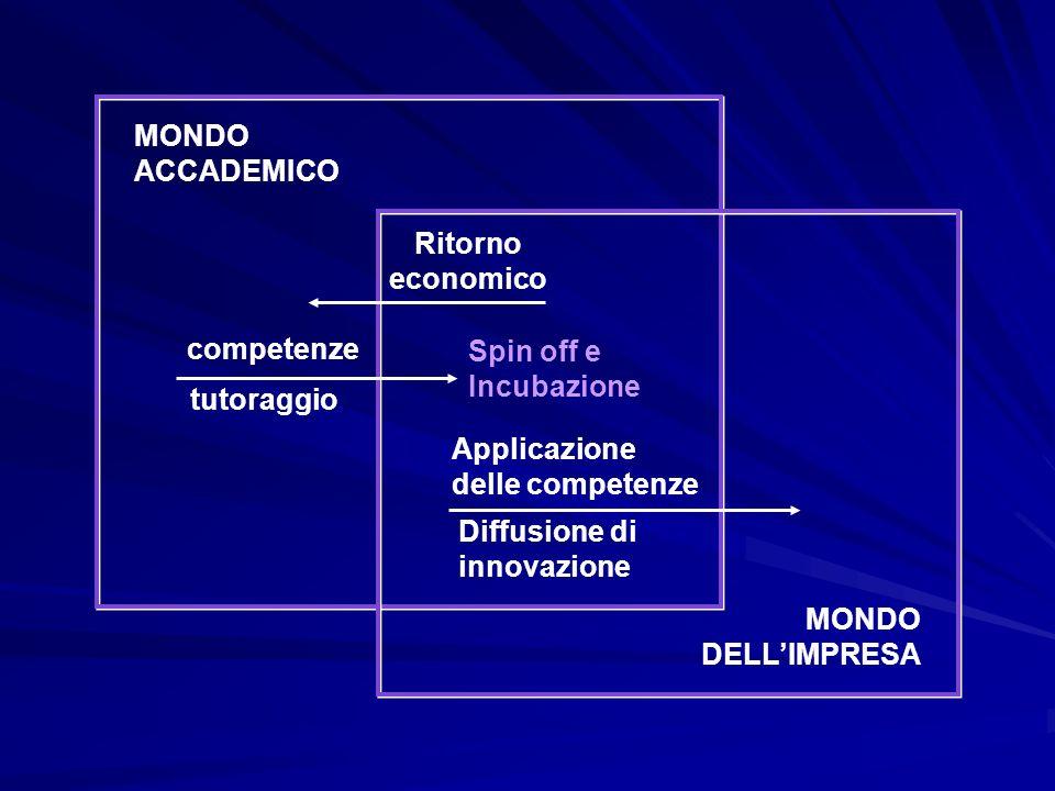 MONDO ACCADEMICO MONDO DELLIMPRESA Ritorno economico competenze tutoraggio Spin off e Incubazione Applicazione delle competenze Diffusione di innovazione