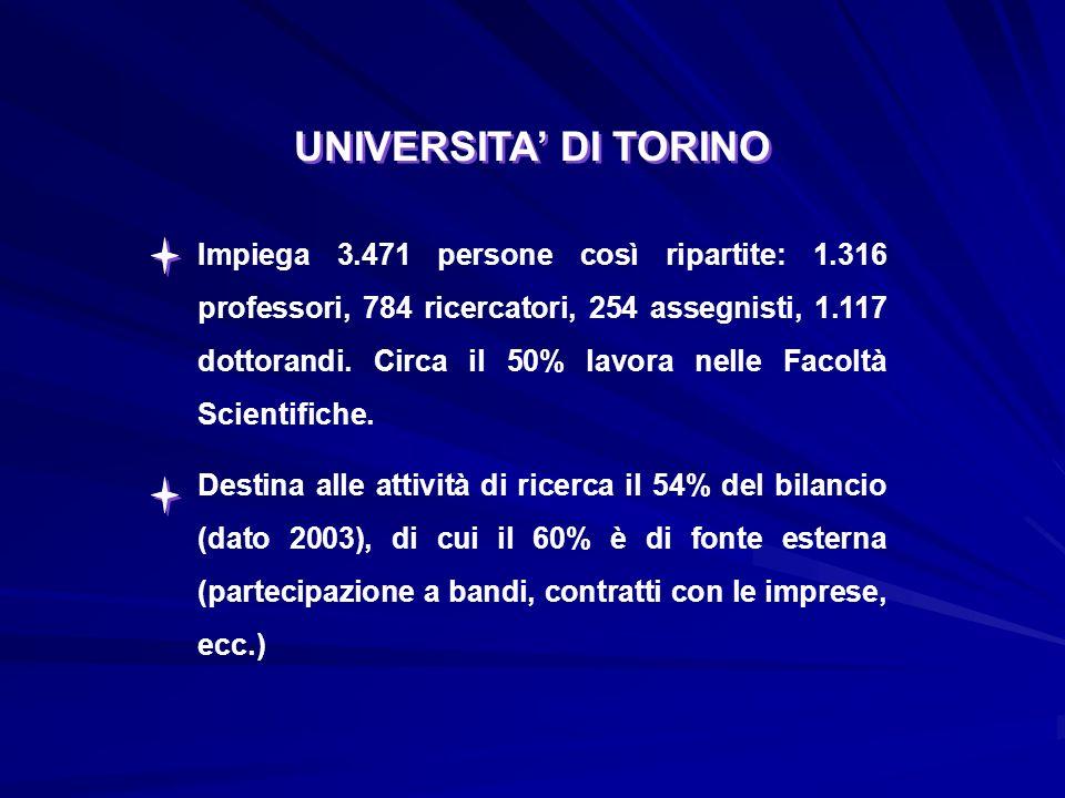 UNIVERSITA DI TORINO Impiega 3.471 persone così ripartite: 1.316 professori, 784 ricercatori, 254 assegnisti, 1.117 dottorandi.