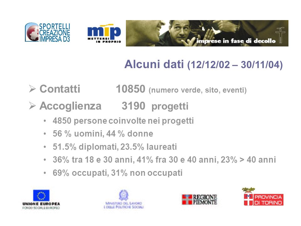 Contatti 10850 (numero verde, sito, eventi) Accoglienza 3190 progetti 4850 persone coinvolte nei progetti 56 % uomini, 44 % donne 51.5% diplomati, 23.