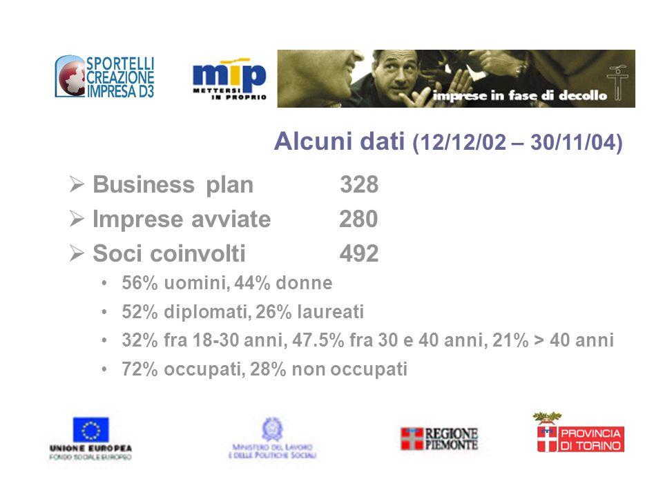 Business plan 328 Imprese avviate 280 Soci coinvolti 492 56% uomini, 44% donne 52% diplomati, 26% laureati 32% fra 18-30 anni, 47.5% fra 30 e 40 anni,