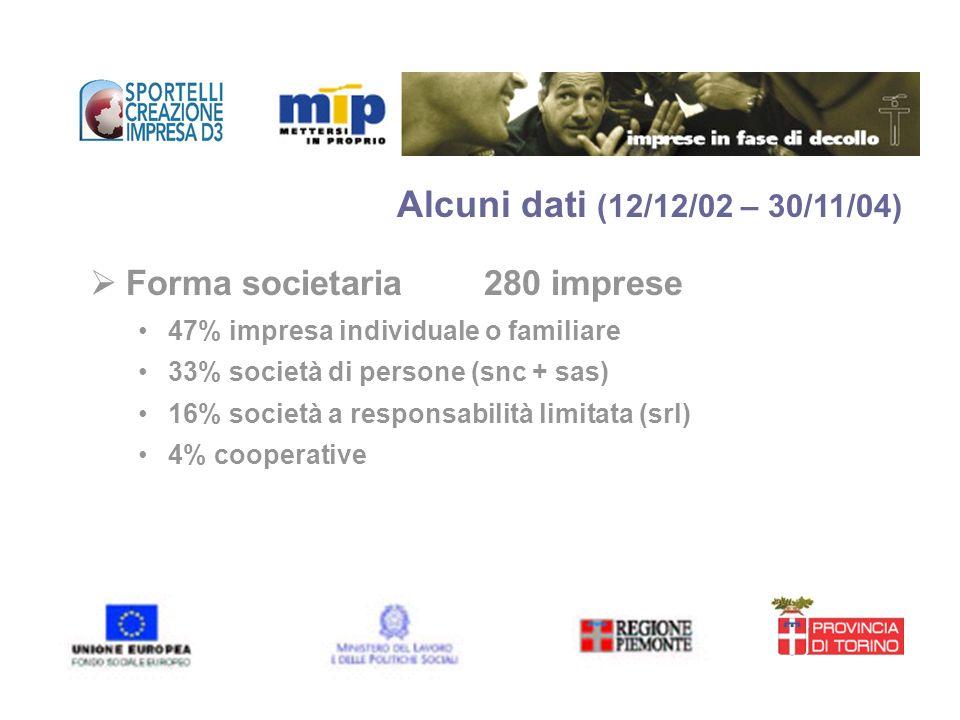 Forma societaria 280 imprese 47% impresa individuale o familiare 33% società di persone (snc + sas) 16% società a responsabilità limitata (srl) 4% coo