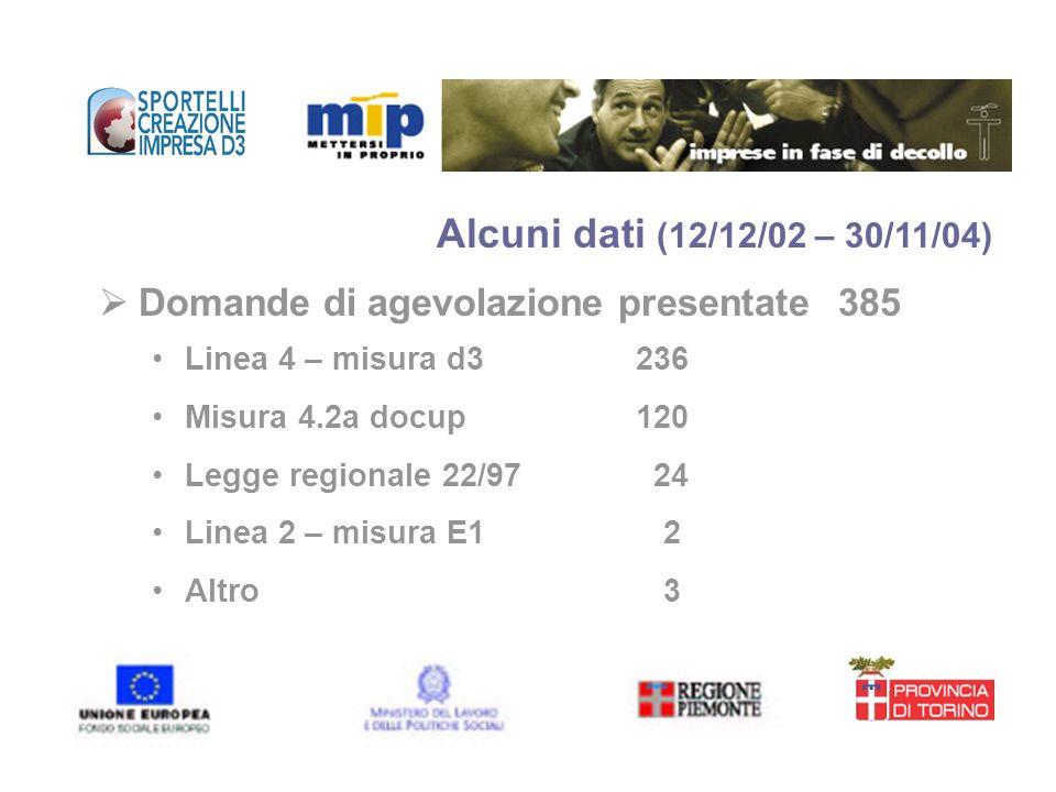Domande di agevolazione presentate385 Linea 4 – misura d3 236 Misura 4.2a docup 120 Legge regionale 22/97 24 Linea 2 – misura E1 2 Altro 3 Alcuni dati