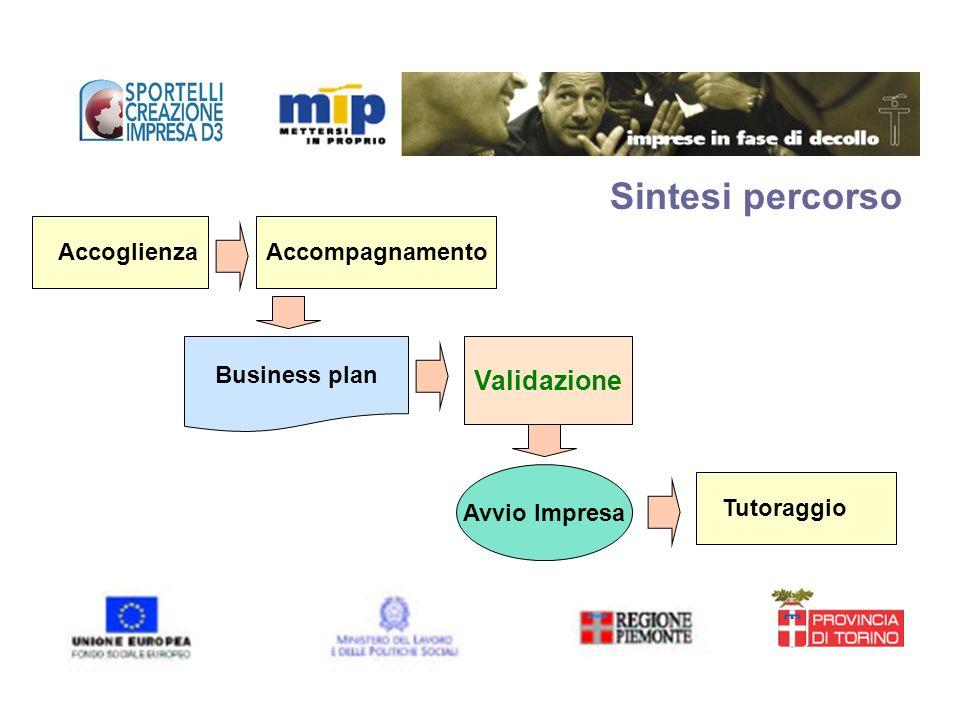 Sintesi percorso AccoglienzaAccompagnamento Validazione Avvio Impresa Business plan Tutoraggio