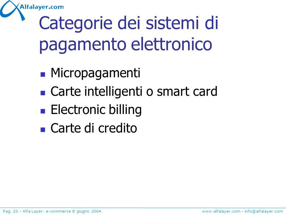 www.alfalayer.com - info@alfalayer.com Pag. 23 - Alfa Layer: e-commerce © giugno 2004 Categorie dei sistemi di pagamento elettronico Micropagamenti Ca