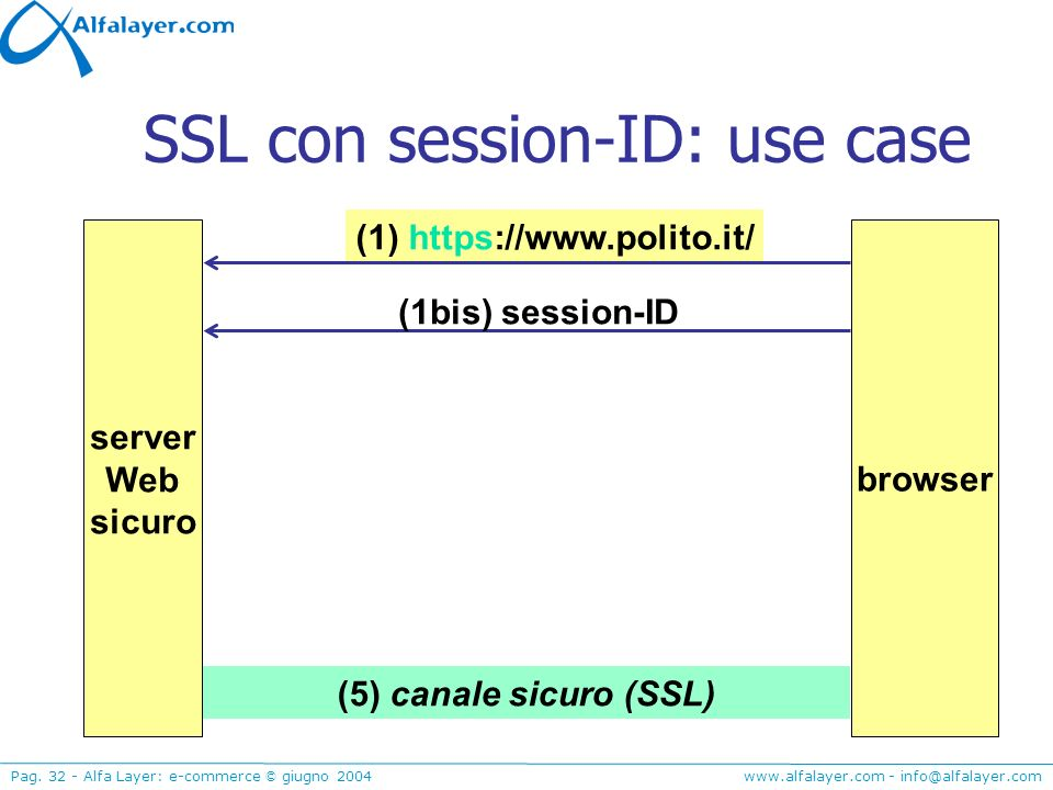 www.alfalayer.com - info@alfalayer.com Pag. 32 - Alfa Layer: e-commerce © giugno 2004 SSL con session-ID: use case (1) https://www.polito.it/ (1bis) s