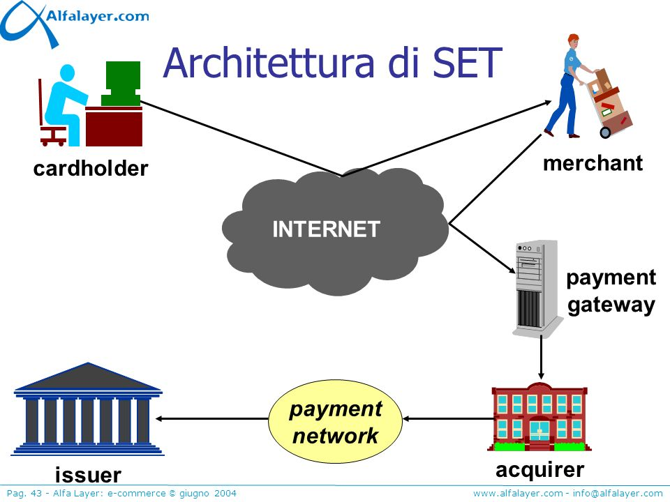 www.alfalayer.com - info@alfalayer.com Pag. 43 - Alfa Layer: e-commerce © giugno 2004 Architettura di SET issuer payment gateway acquirer merchant pay