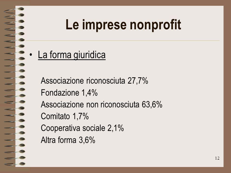 12 Le imprese nonprofit La forma giuridica Associazione riconosciuta 27,7% Fondazione 1,4% Associazione non riconosciuta 63,6% Comitato 1,7% Cooperativa sociale 2,1% Altra forma 3,6%
