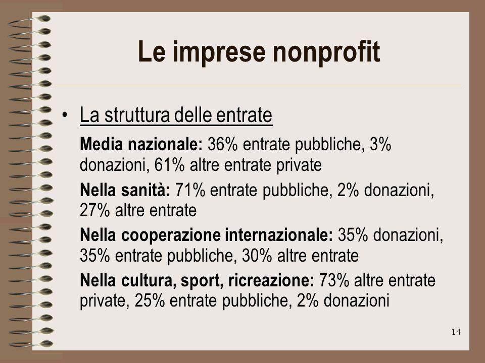14 Le imprese nonprofit La struttura delle entrate Media nazionale: 36% entrate pubbliche, 3% donazioni, 61% altre entrate private Nella sanità: 71% entrate pubbliche, 2% donazioni, 27% altre entrate Nella cooperazione internazionale: 35% donazioni, 35% entrate pubbliche, 30% altre entrate Nella cultura, sport, ricreazione: 73% altre entrate private, 25% entrate pubbliche, 2% donazioni