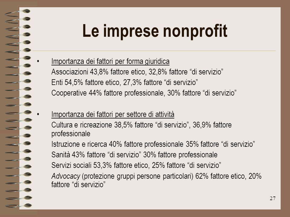 27 Le imprese nonprofit Importanza dei fattori per forma giuridica Associazioni 43,8% fattore etico, 32,8% fattore di servizio Enti 54,5% fattore etico, 27,3% fattore di servizio Cooperative 44% fattore professionale, 30% fattore di servizio Importanza dei fattori per settore di attività Cultura e ricreazione 38,5% fattore di servizio, 36,9% fattore professionale Istruzione e ricerca 40% fattore professionale 35% fattore di servizio Sanità 43% fattore di servizio 30% fattore professionale Servizi sociali 53,3% fattore etico, 25% fattore di servizio Advocacy (protezione gruppi persone particolari) 62% fattore etico, 20% fattore di servizio