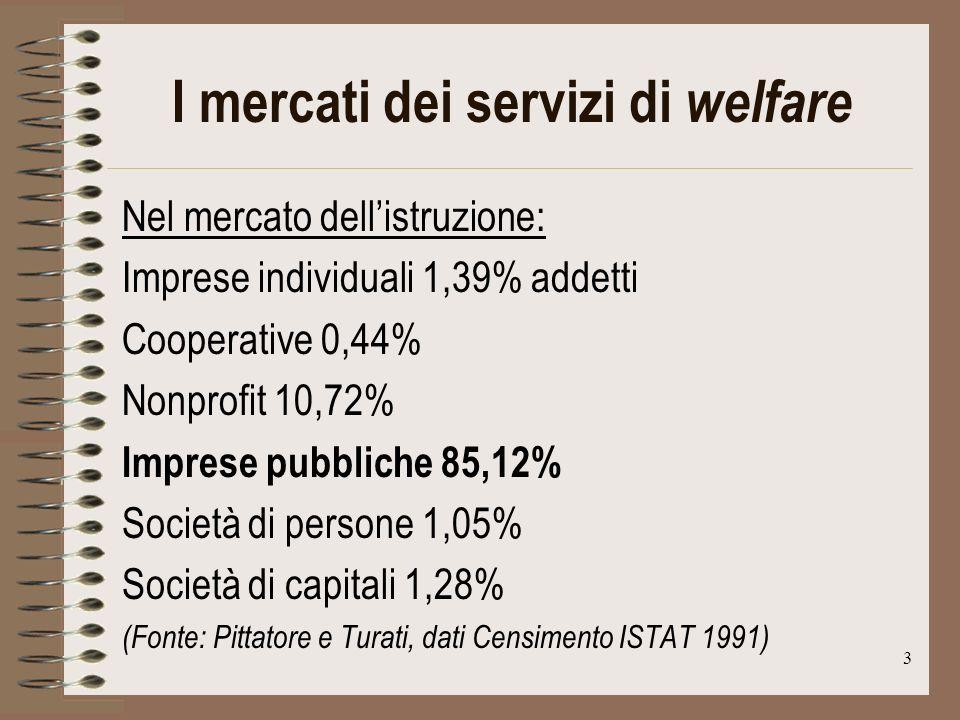 3 I mercati dei servizi di welfare Nel mercato dellistruzione: Imprese individuali 1,39% addetti Cooperative 0,44% Nonprofit 10,72% Imprese pubbliche 85,12% Società di persone 1,05% Società di capitali 1,28% (Fonte: Pittatore e Turati, dati Censimento ISTAT 1991)