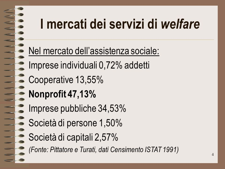 5 I mercati dei servizi di welfare Nel mercato dei servizi sanitari: Imprese individuali 16,40% addetti Cooperative 0,33% Nonprofit 3,37% Imprese pubbliche 70,18% Società di persone 2,90% Società di capitali 6,83% (Fonte: Pittatore e Turati, dati Censimento ISTAT 1991)