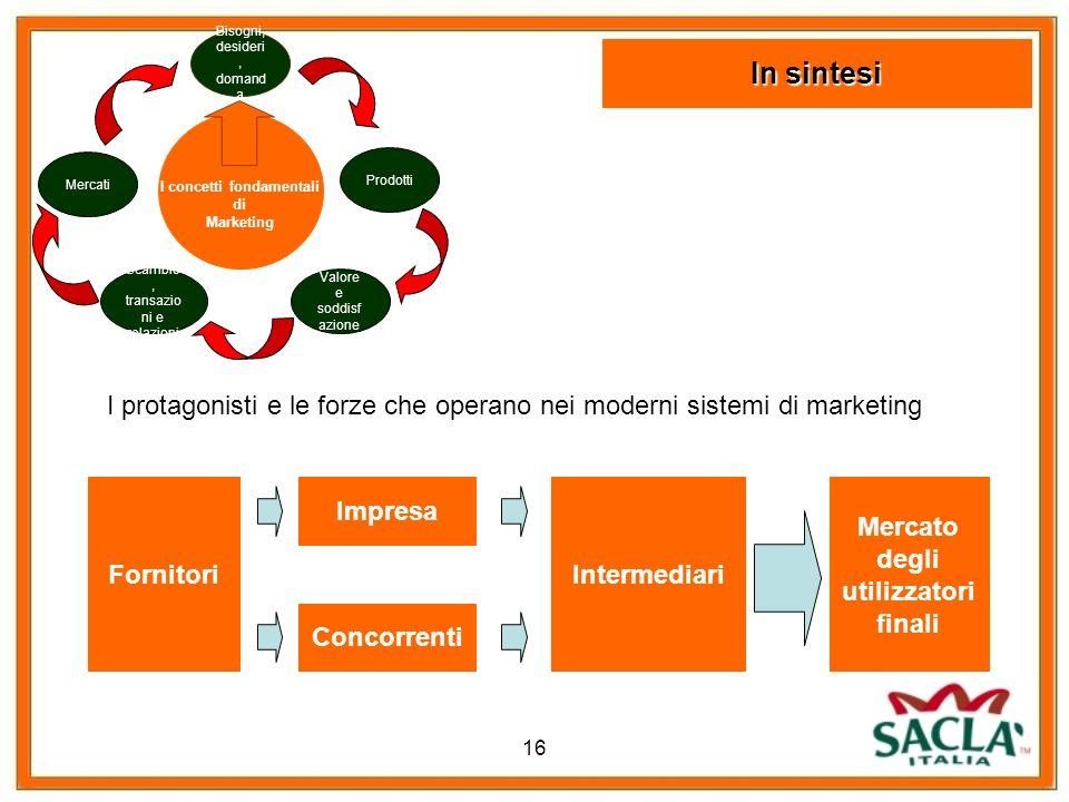 16 I protagonisti e le forze che operano nei moderni sistemi di marketing Fornitori Impresa Intermediari Concorrenti Mercato degli utilizzatori finali