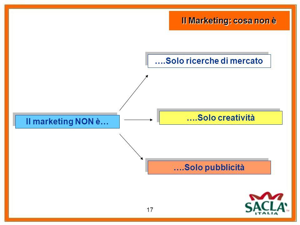 17 Il marketing NON è… ….Solo ricerche di mercato ….Solo creatività ….Solo pubblicità Il Marketing: cosa non è