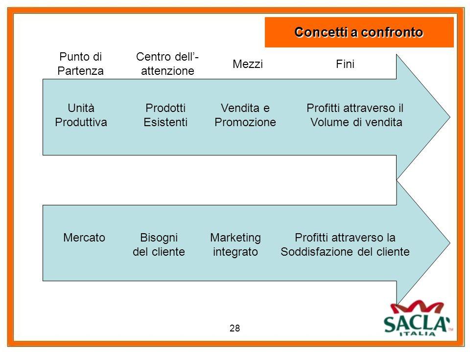 28 Unità Produttiva Prodotti Esistenti Vendita e Promozione Profitti attraverso il Volume di vendita MercatoBisogni del cliente Marketing integrato Pr