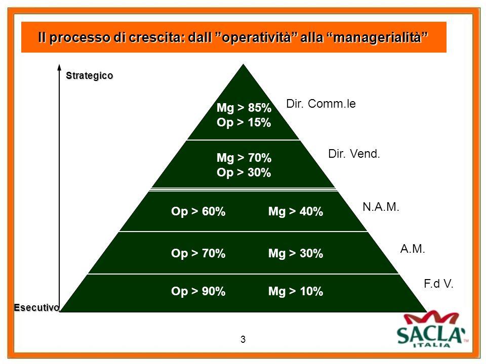 3 Il processo di crescita: dall operatività alla managerialità Op > 90%Mg > 10% F.d V. A.M. Dir. Comm.le Dir. Vend. N.A.M. Op > 70%Mg > 30% Op > 60%Mg