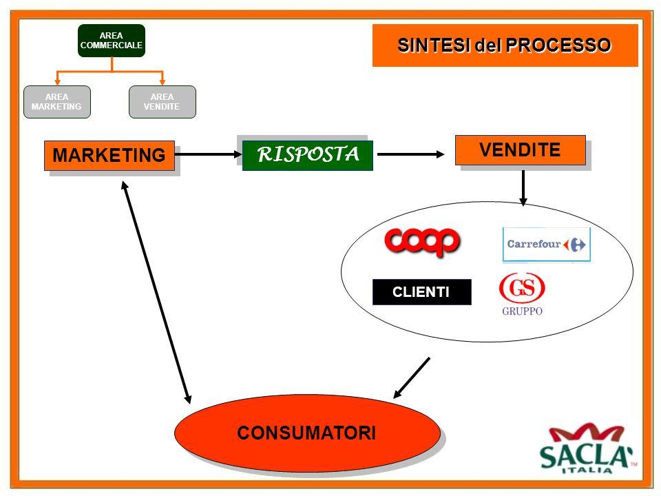 7 AREA COMMERCIALE AREA VENDITE AREA MARKETING Lobiettivo del mktg è quello di rendere superflua lattività di vendita.
