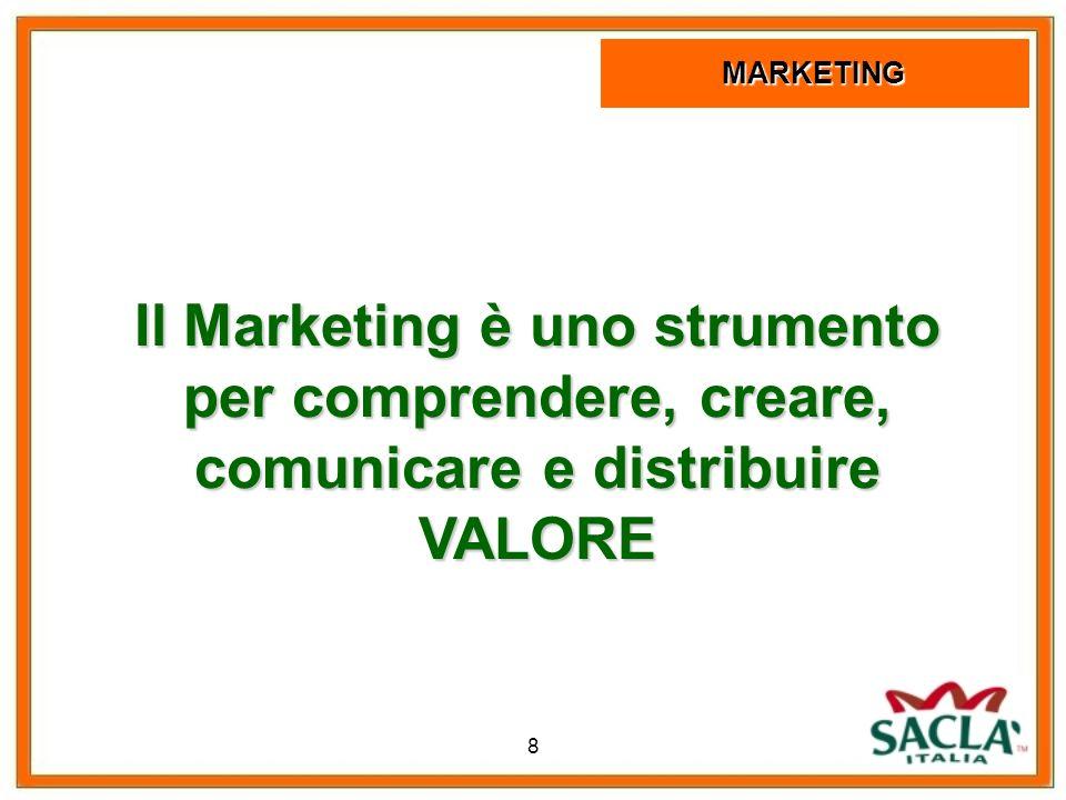 9 AREA COMMERCIALE AREA VENDITE AREA MARKETING Mercati Valore e soddisfazione Prodotti Bisogni, desideri, domanda Scambio, transazioni e relazioni I concetti fondamentali di Marketing