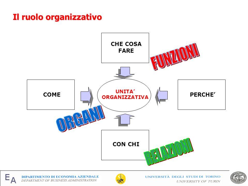 UNITA ORGANIZZATIVA COMEPERCHE CHE COSA FARE CON CHI Il ruolo organizzativo