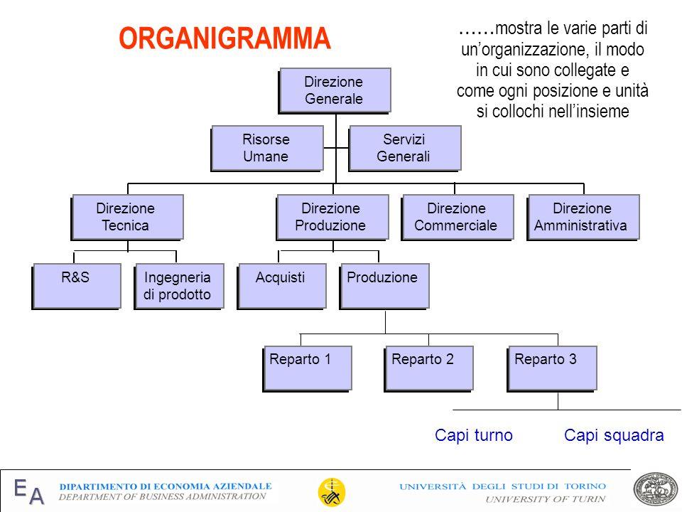 Risorse Umane Servizi Generali R&SIngegneria di prodotto Direzione Tecnica AcquistiProduzione Direzione Produzione Direzione Commerciale Direzione Amm