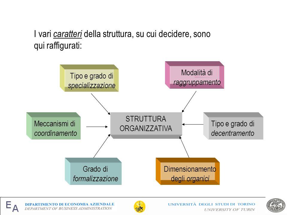 I vari caratteri della struttura, su cui decidere, sono qui raffigurati: Tipo e grado di specializzazione Modalità di raggruppamento Meccanismi di coo