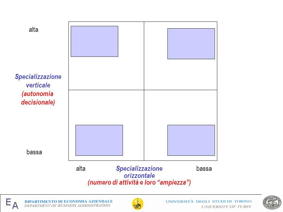 Specializzazione verticale (autonomia decisionale) alta bassa Specializzazione orizzontale (numero di attività e loro ampiezza) altabassa Lavoro dequa