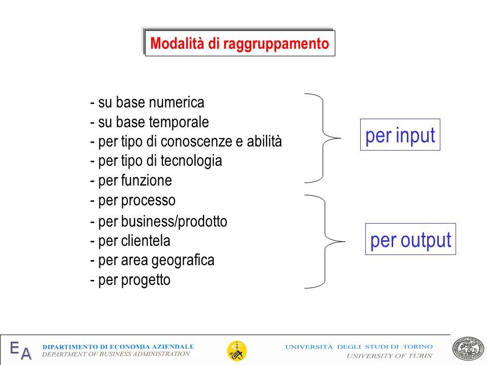 Modalità di raggruppamento - su base numerica - su base temporale - per tipo di conoscenze e abilità - per tipo di tecnologia - per funzione - per pro